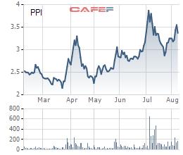 Diễn biến giá cổ phiếu PPI trong 6 tháng gần đây.