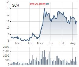 Diễn biến giá cổ phiếu SCR trong 6 tháng gần đây.