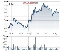 Diễn biến giá cổ phiếu GMD trong 6 tháng gần đây.