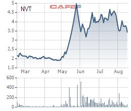Diễn biến giá cổ phiếu NVT trong 6 tháng gần đó.