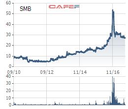 Diễn biến giá cổ phiếu SMB từ khi lên sàn.