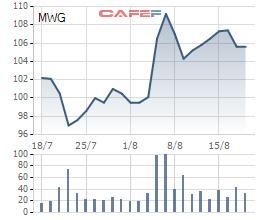 Diễn biến giá cổ phiếu MWG trong 1 tháng gần đây.