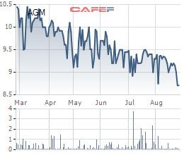 Diễn biến giá cổ phiếu AGM trong 6 tháng gần đây.