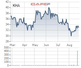 Diễn biến giá cổ phiếu KHA trong 6 tháng gần đây.
