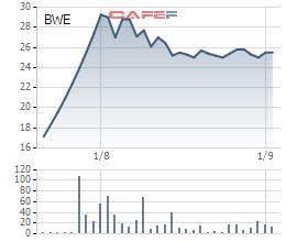 Diễn biến giá cổ phiếu BWE từ ngày lên sàn.
