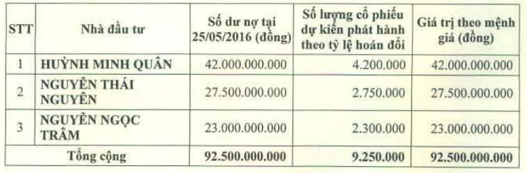 3 chủ nợ đã hoán đổi công nợ với PVCL năm ngoái.