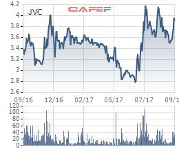 Diễn biến giá cổ phiếu JVC trng 1 năm gần đây.