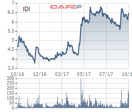 Diễn biến giá cổ phiếu IDI trong 1 năm gần đây.