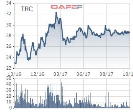 Dù kết quả kinh doanh khả quan, nhưng giá cổ phiếu TRC lại đang giao dịch với khá nhiều biến động. Hiện về quanh giá 28.600 đồng/cổ phiếu.