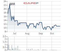 Diễn biến giá cổ phiếu BRR từ khi lên sàn.