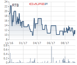 Diễn biến giá cổ phiết RTB trong 1 năm gần đây.