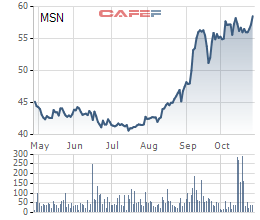 Diễn biến giá cổ phiếu MSN trong 6 tháng gần đây.
