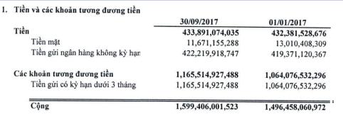 Vinatex (VGT): LNST quý 3 tăng trưởng 37% so với cùng kỳ - Ảnh 1.