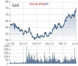 Diễn biến giá cổ phiếu GAS trong 1 năm qua