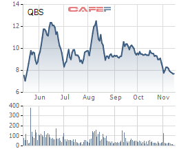 Diễn biến giá cổ phiếu QBS trong 6 tháng gần đây.
