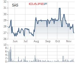 Diễn biến giá cổ phiếu SAS trong 6 tháng gần đây.