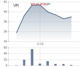 Diễn biến giá cổ phiếu VPI từ khi lên sàn.