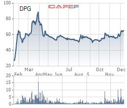 Diến biến giá cổ phiếu DPG từ khi lên sàn.