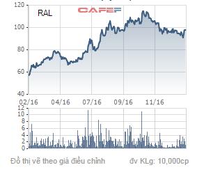 Biến động giá cổ phiếu RAL trong 1 năm qua.