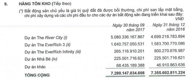 Bất động sản Phát Đạt (PDR): Quý 3 lãi 114 tỷ đồng cao gấp 10 lần cùng kỳ - Ảnh 1.