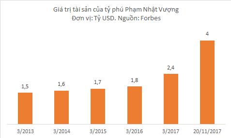 Cổ phiếu VRE của Vincom Retail lên sàn niêm yết cùng với sự tăng giá chóng mặt của cổ phiếu VIC đã giúp tài sản của tỷ phú Phạm Nhật Vượng đạt gấp đôi hồi năm 2016