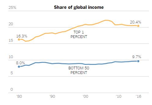 Bất bình đẳng toàn cầu đang chững lại sau nhiều thập kỷ liên tục gia tăng. Đường màu xanh chỉ 50% người nghèo; đường màu cam chỉ top 1% người giàu. (Ảnh: New York Times)