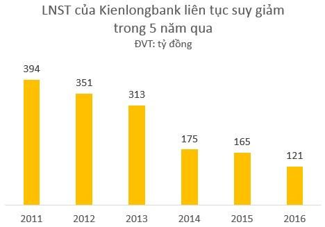 Lợi nhuận của KLB giảm liên tục những năm qua (đồ họa: Kim Tiền)