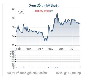 Diễn biến giao dịch cổ phiếu SAS trong 6 tháng gần đây.
