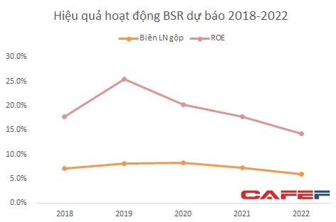 Kế hoạch trên của BSR được xây dựng trên mức vốn cổ phần 31.000 tỷ đồng được giữ nguyên cho đến 2022