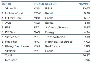 Top 10 khoản đầu tư có giá trị lớn nhất của VEIL ngày 17/08