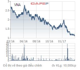 Diễn biến giá cổ phiếu VNA trong 1 năm qua