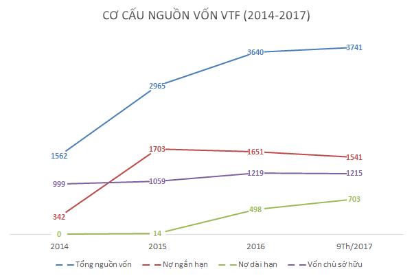 Nợ vay của VTF tăng mạnh kể từ khi HVG nắm quyền kiểm soát (nguồn: BCTC hợp nhất VTF)