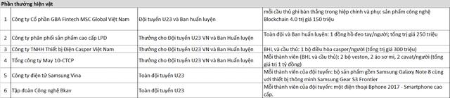 Làm nên lịch sử cho bóng đá Việt Nam, U23 Việt Nam nhận thưởng tổng cộng 23,6 tỷ đồng cùng hàng loạt hiện vật và dịch vụ hạng sang - Ảnh 2.
