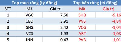 Khối ngoại tiếp tục phân phối ròng 260 tỷ, Vn-Index mất gần 50 điểm trong phiên 11/10 - Ảnh 2.