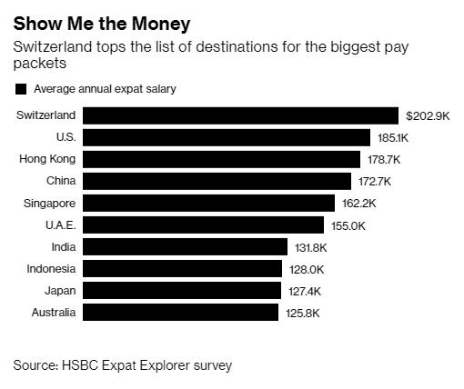 Đây là quốc gia trả mức thu nhập cho lao động có tay nghề cao gấp đôi toàn địa cầu - Ảnh 1.