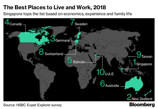 Đây là quốc gia trả mức thu nhập cho lao động có tay nghề cao gấp đôi toàn địa cầu - Ảnh 2.