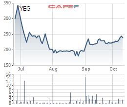 Tập đoàn Yeah1 trình phương án phát hành cổ phiếu thưởng mật độ 200% - Ảnh 1.