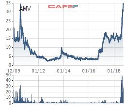 AMV tăng 118% trong vòng 2 tháng, 1 cổ đông lớn liên tục thoái vốn - Ảnh 1.