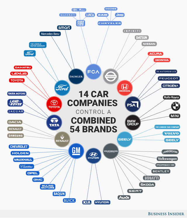 Có hàng trăm thương hiệu xe hơi khác nhau nhưng chúng chỉ thuộc về 14 nhà sản xuất, chi phối trọn vẹn ngành xe bốn phân phốih địa cầu - Ảnh 2.
