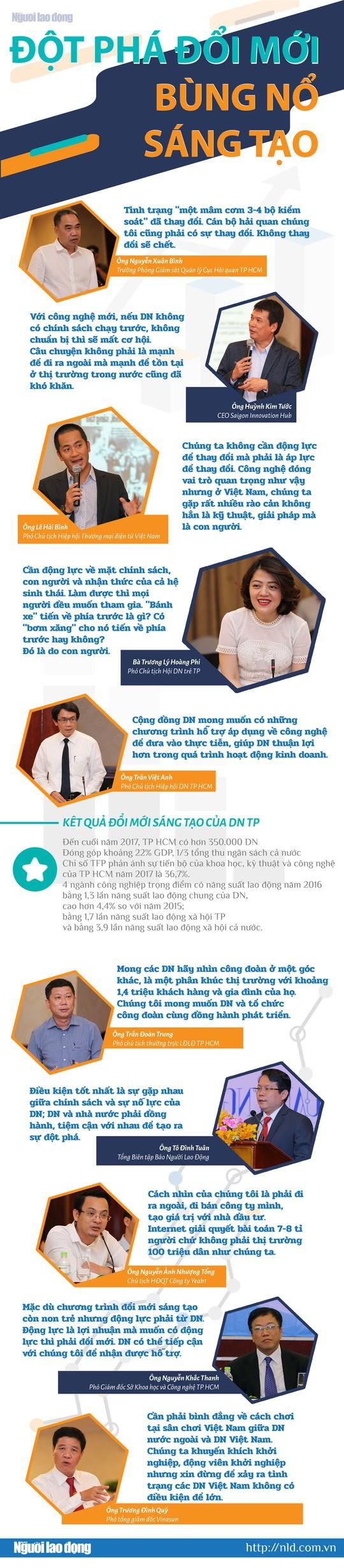 (Infographic) - Doanh nghiệp và bài học đổi mới sống còn - Ảnh 1.