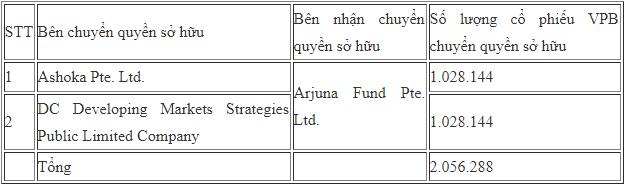Các quỹ ngoại vừa trao tay hơn 5 triệu cổ phiếu VPB - Ảnh 2.