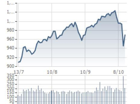 [Điểm nóng TTCK tuần 08/10 – 14/10] Thị trường chứng khoán Việt Nam và Thế giới đi qua biến động khó đoán định - Ảnh 1.
