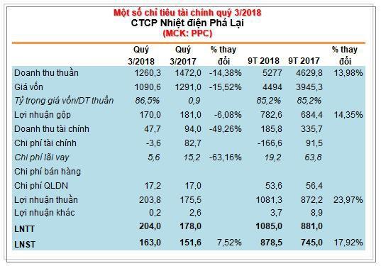 Nhiệt điện Phả Lại (PPC): LNST 9 tháng đạt 878 tỷ đồng, vượt 47% kế hoạch cả năm 2018 - Ảnh 1.