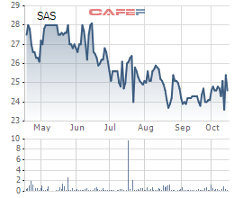 Sasco đạt 240 tỷ LNST sau 9 tháng, tăng 15% - Ảnh 1.