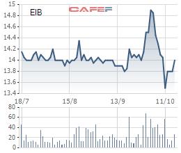 Sau khi ế ẩm cổ phiếu MBB, cổ phiếu Eximbank do Vietcombank chào phân phối cũng không ai đăng ký mua - Ảnh 1.