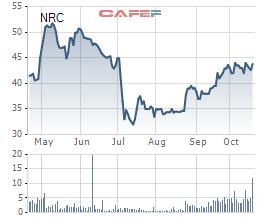 Netland đạt 57 tỷ lãi ròng sau 9 tháng, thực hiện 81% kế hoạch năm - Ảnh 1.