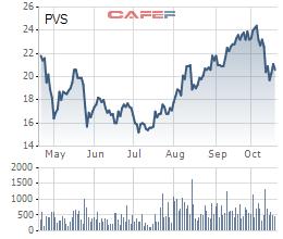 PVS chốt danh sách cổ đông trả cổ tức bằng tiền và cổ phiếu tổng tỷ lệ 12%
