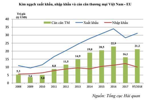 Việt Nam xuất siêu hơn 21 tỷ USD sang EU trong 9 tháng đầu năm 2018 - Ảnh 1.