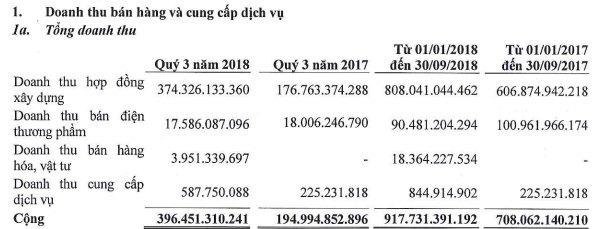 Đạt Phương (DPG): LNST 9 tháng đạt 102 tỷ đồng, giảm 11% so với cùng kỳ - Ảnh 1.