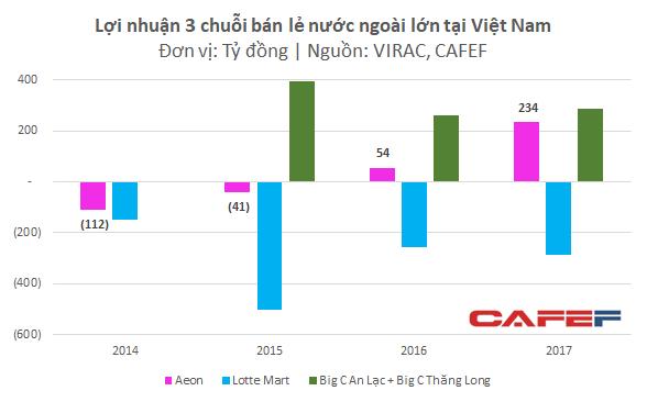 Thành công vang dội với chuỗi Aeon Mall, nhưng các thương vụ hợp tác kinh doanh của Aeon tại Việt Nam đều thất bại thảm hại - Ảnh 1.
